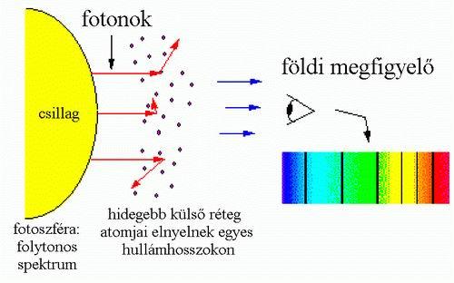 hogyan kezelik a csillagok a pikkelysmr